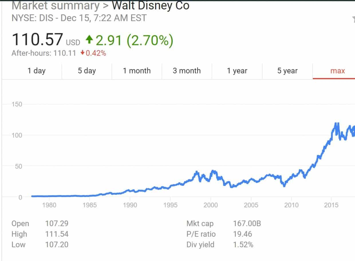 disney stock chart 1980 through 2017